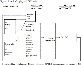 Model of coping in patients