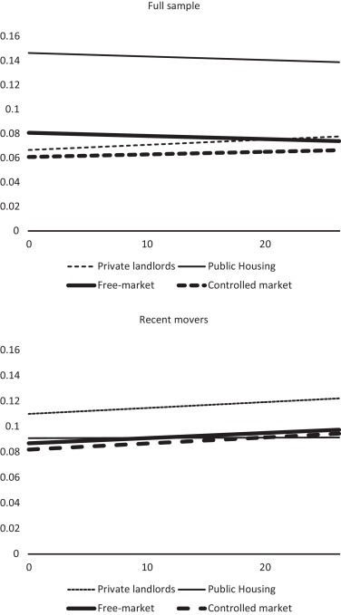 Household allocation and spatial distribution in a market under ...