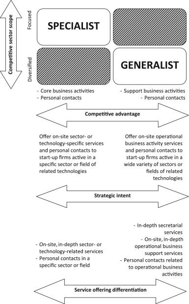 Differentiation Strategy Example Of Company