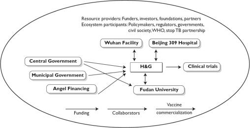 Policy-driven ecosystems for new vaccine development - ScienceDirect