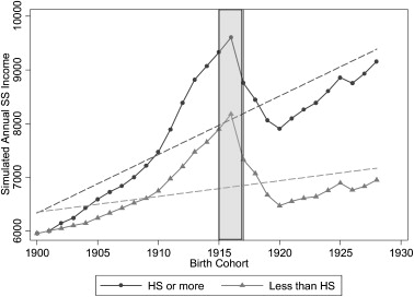Notes: Each birth cohort's benefits were computed with identical real ...