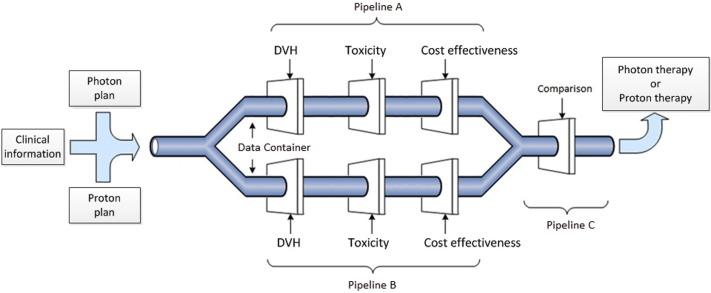 PRODECIS system outline