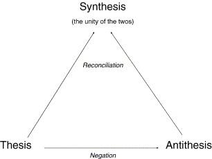 A Critique Of Hegel | Benjamin Studebaker