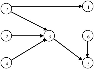 Convex Preferences Graph