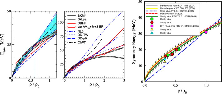(Left): Density dependence of the symmetry energy predicted by various ...