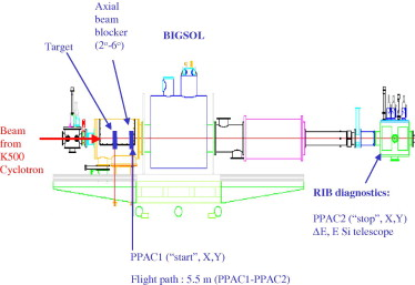 Schematic diagram of the BigSol separator setup for RIB production. The ...