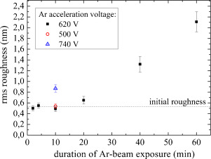 Summary of the RMS roughness of the GaSb surfaces after sputtering with varying ...