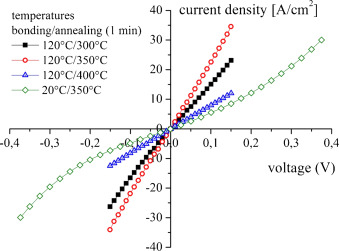 IV-characteristics of n-GaSb/n-Si wafer bonds, which were processed at different ...