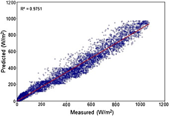 Comparison between measured and predicted average hourly global solar radiation ...