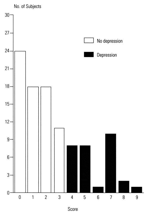 No significant associations between depression and age, sex, education, ...