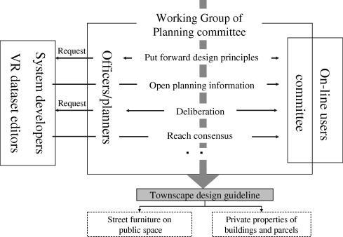 Street Furniture Design Guidelines an online visualization tool for internet-based local townscape