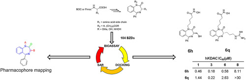 Design and synthesis of benzodiazepine analogs as isoform-selective human lysine deacetylase inhibitors