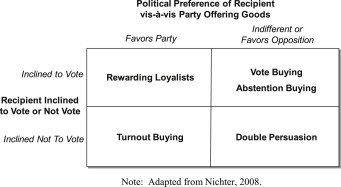 vote buying and reciprocity
