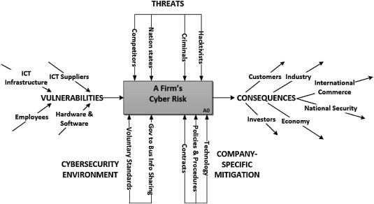 1 s2.0 S0267364913000575 gr2 the challenge and imperative of private sector cybersecurity an  at aneh.co