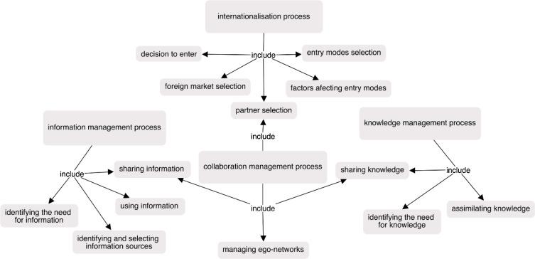 literature review knowledge management