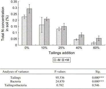 Bacterial Inoculation