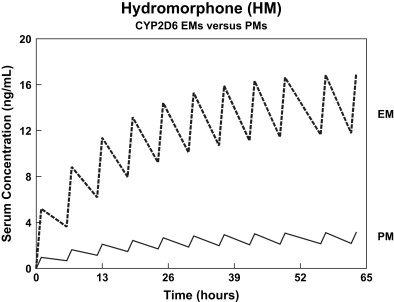 how much hydrocodone converts to hydromorphone.