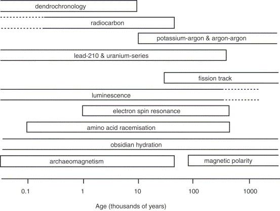 Advances Luminescence Quaternary Recent Of Hookup Sediments