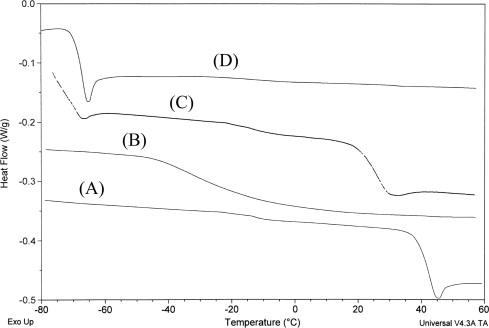 Poly Propylene Oxide