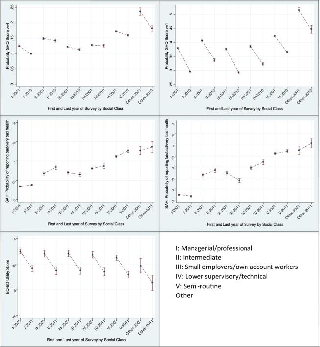 Self-reported health and socio-economic inequalities in England ...