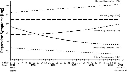 Three-decade depressive symptom trajectories among gay men aged 48–78 years in ...