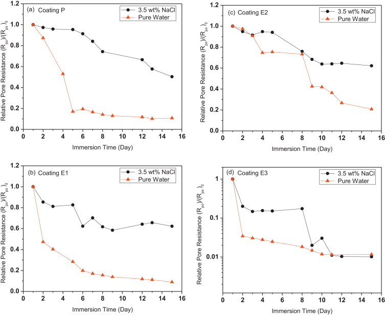 Comparisons of clear coating degradation in NaCl solution and pure ...