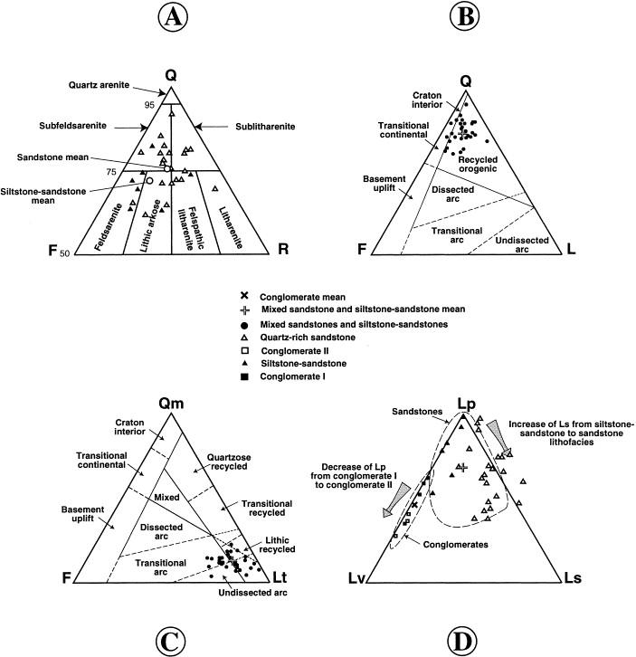 Qfl Ternary Diagram