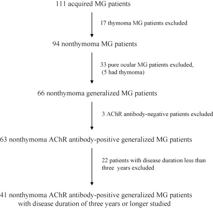 ... late-onset-generalized myasthenia gravis?A retrospective hospital-based ...