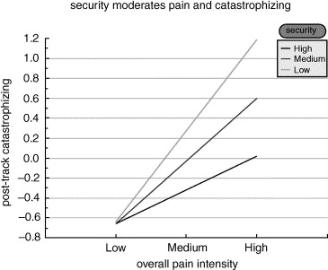 Moderation of attachment security on relationship between pain intensity and ...