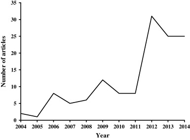 Number of peer-reviewed articles containing the term 'plant biostimulant' in ...