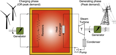 A sensible heat storage system for wind power generation.