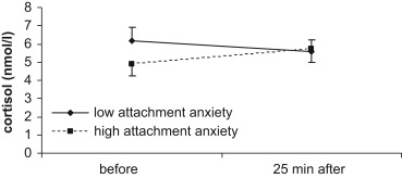 Adult attachment and cortisol responses