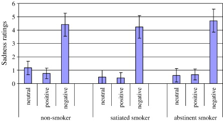 The effects of smoking and abstinence on experience of happiness and sadness in response to positively valenced, negatively valenced, and neutral film clips [An article from: Addictive Behaviors] L. Dawkins, S. Acaster and J.H. Powell