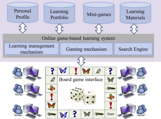 an online game approach for improving students learning full size image