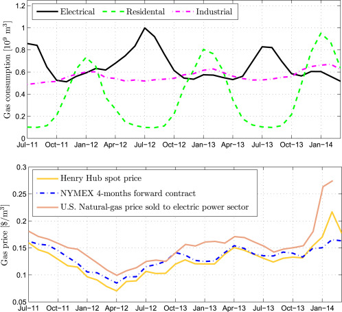 Shalegas scheduling for naturalgas supply in electric power – Natural Gas Scheduler