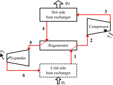 Heat Pump Cycle new insight into regenerated air heat pump cycle - sciencedirect