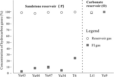 Geochemical comparison between the gas in bulk fluid inclusions ...