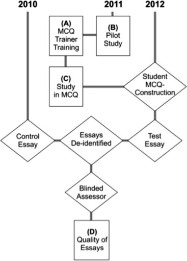 mcq construction improves quality of essay assessment among c study in mcq construction