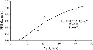 1 s2.0 S0378112716310064 gr2 carbon budgets in fertile grey alder (alnus incana (l ) moench  at mifinder.co