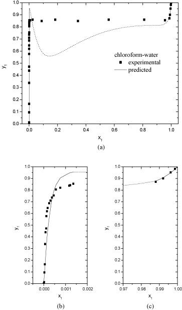 Chloroform Density Vs Water
