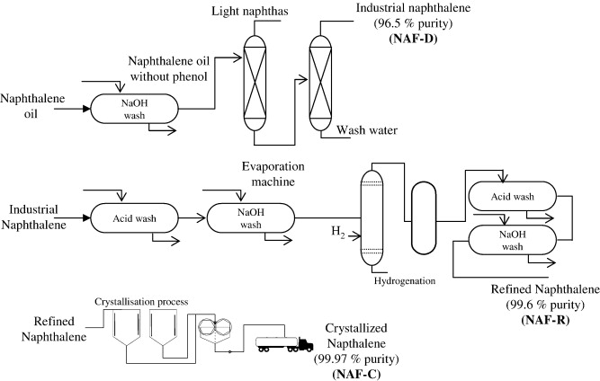 The use of solvents for purifying industrial naphthalene from coal ...