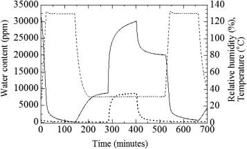 In-situ water absorption/desorption TG curve for Li4Ti5O12 powder (solid line), ...