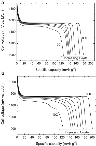 Discharge curves of the Li4Ti5O12 electrodes with a) the PVDF and b) Acryl S020 ...