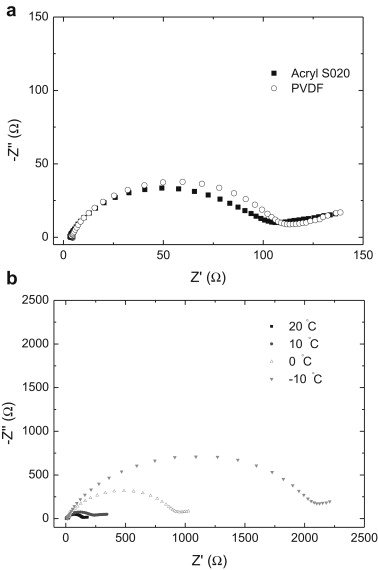 a) Impedance of the half cells of the Li4Ti5O12 electrodes with the Acryl S020 ...