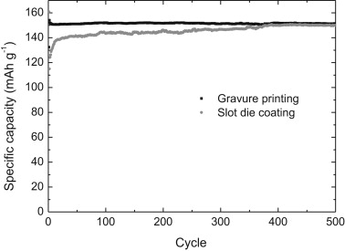 Specific capacity for 500 cycles at 1C rate for the Li4Ti5O12 half cells. ...