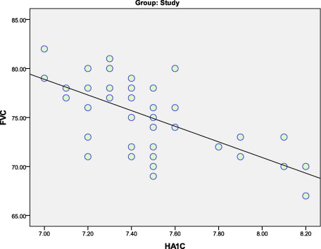 Respiratory function in type II diabetes mellitus - ScienceDirect