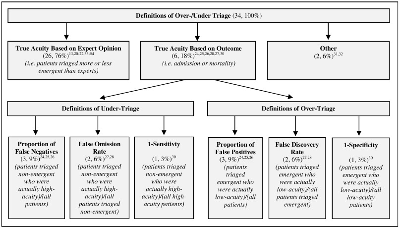 Validity of emergency department triage tools: Addressing ...