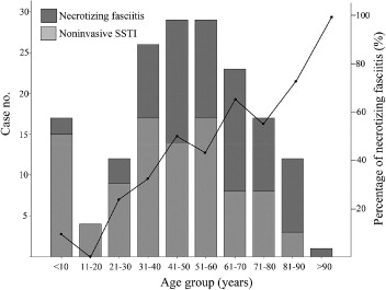 Group A Streptococcal Necrotizing Fasciitis in the Emergency ...