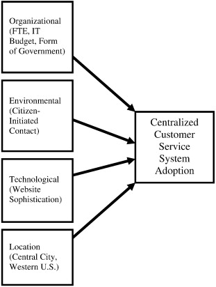 The adoption of centralized customer service systems: A survey of ...