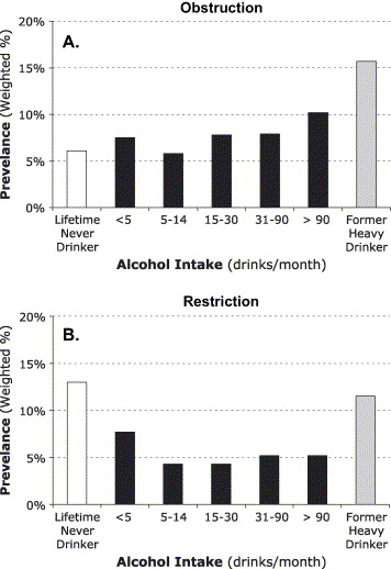 Prevalence of lung obstruction and restriction by alcohol intake.